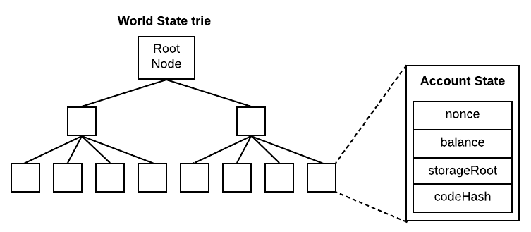 World state trie and Account storage